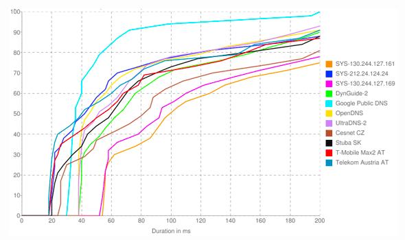 Namebench Diagramm: Zeitdauer der Antwort verschiedener DNS Server